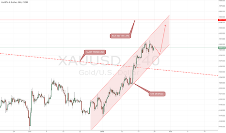 XAUUSD: Looking to buy GOLD