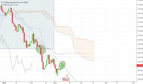 USDJPY: Signal Daily USD/JPY