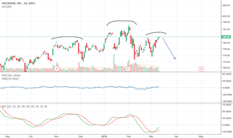 FB: CNBC's Options Action Trade for March 12th, 2018 - Facebook (FB)