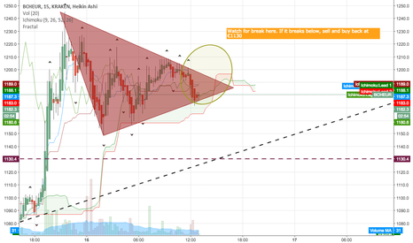 BCHEUR: Short trade on BCHEUR