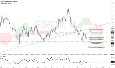 GBPCHF: Possível Oportunidade Venda $GBPCHF