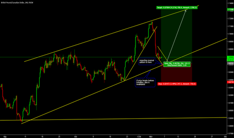 GBPCAD: GBPCAD Pattern Trade