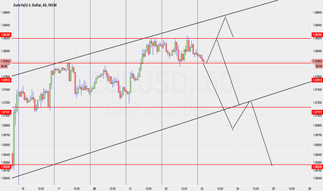 EURUSD: EUR/USD Ideas