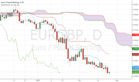 EURGBP: Feb 24th 2015 Trading View On EUR/GBP
