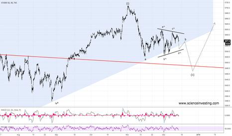 SX5E: Triangle Pattern In The Eurostoxx 50 Index -> Correction