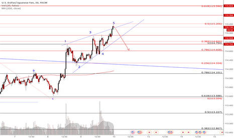 USDJPY: little diagonal triangle after that gorgeous long?