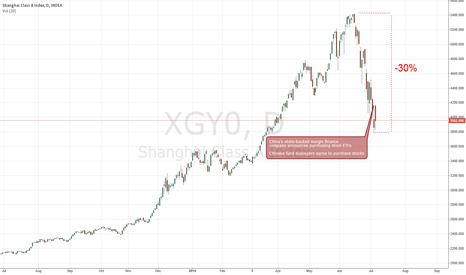 XGY0: No halt of chinese stock market plunge