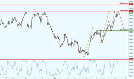 USDCAD: USDCAD is testing major resistance, potential for a big drop!