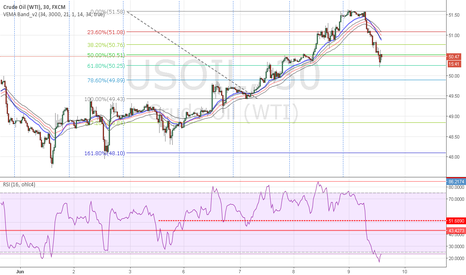 USOIL: Crude touched 61.80
