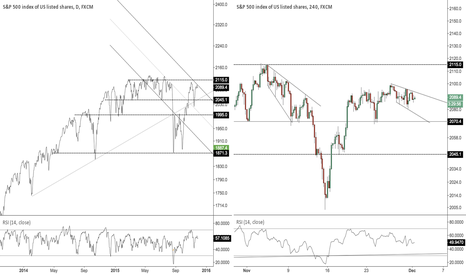 SPX500: SPX channels and levels