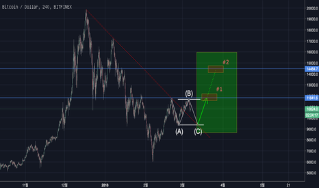 BTCUSD: Bitcoin(BTC) update : Ongoing flat correction