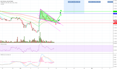 BCHBTC: BCHBTC entry points after BULL FLAG