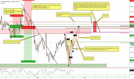 AUDUSD: AUD/USD 4H/1D bearish short