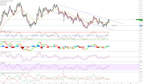 EURUSD: Downtrend hitting highest points