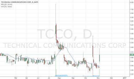 TCCO: TCCO Mean Reversion