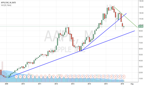 AAPL: AAPL is going to 87