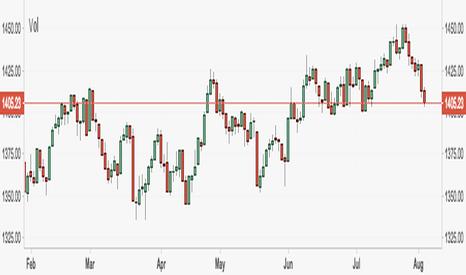 IUX: Rusell 2000 Breaking Multi-Week Ascending Triangle to Downside