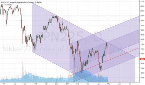 JPN225: Nikkei 225 after the BoJ Announcement