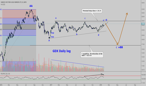 GDX: My personal view of gold miners: going short.