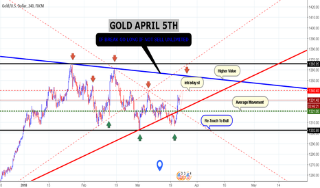 XAUUSD: GOLD APRIL 5TH END (IF BREAK GO LONG IF NOT SELL UNLIMITED )