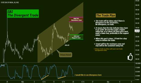 SBIN: SBI: The Divergent Trade