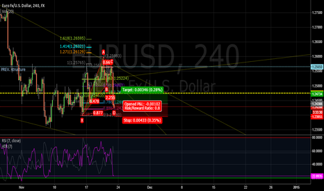 EURUSD: Bullish BAT EUR/USD 240