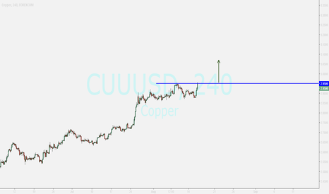 CUUUSD: COPPER ...BUY OPPORTUNITY