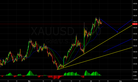 XAUUSD: GOLD, Short Setup,Small Trade
