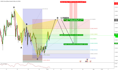 GBPNZD: GBPNZD Cypher Short @ 1.94604