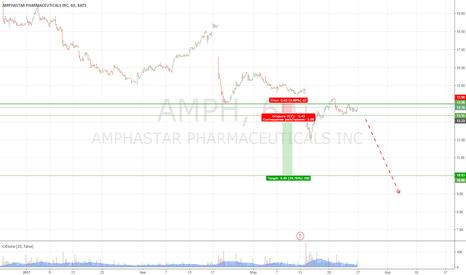 AMPH: Продажа AMPH