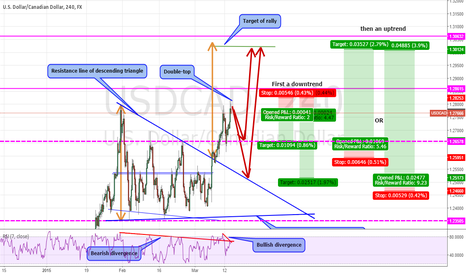 USDCAD: Bearing then Bullish