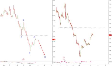 ABX: ABX short term decline