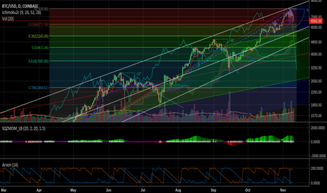 BTCUSD: Watching the BTC bubble collapse in slo-mo