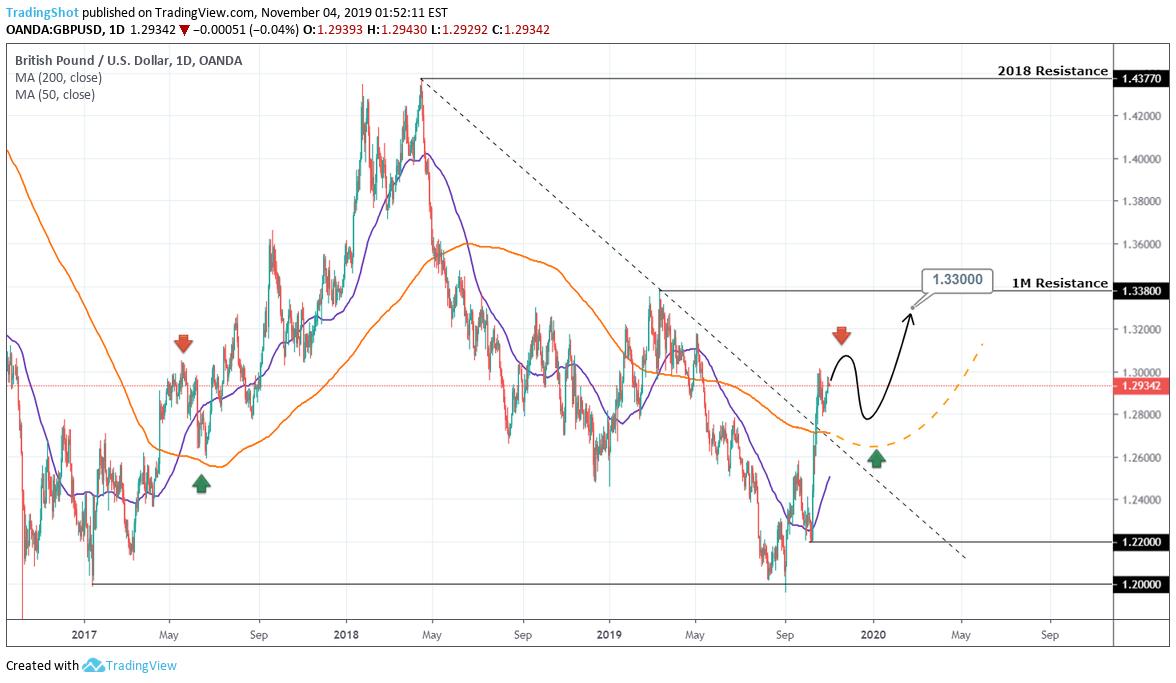 Cara trading emas di mt4