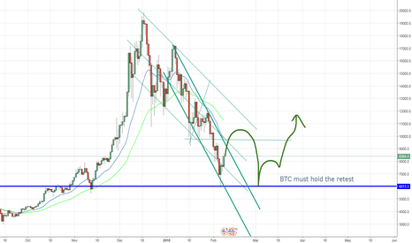 BTCUSD: Have we found the bottom in BTC?
