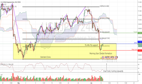USDJPY: USD/JPY Long - Demand, Fib Support, Oversold, Morning Star