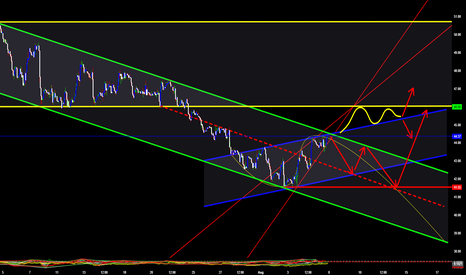 UKOIL: Chart for next week -Wedge and a Resistans pointing at 46.00