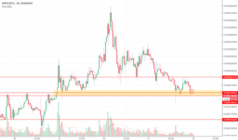 APPCBTC: APPC Support Holding
