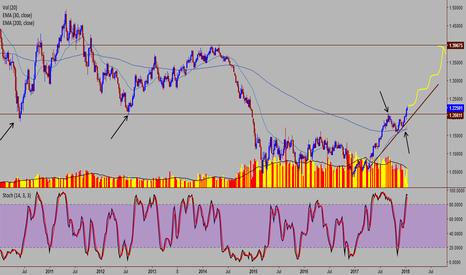 EURUSD: EURO USD - BULLISH TERRITORY