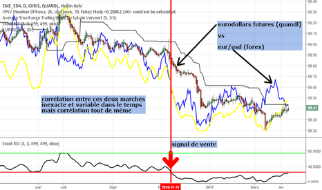 CHRIS/CME_ED4: contrats futures eurodollars (quandl) vs eur/usd (fx)