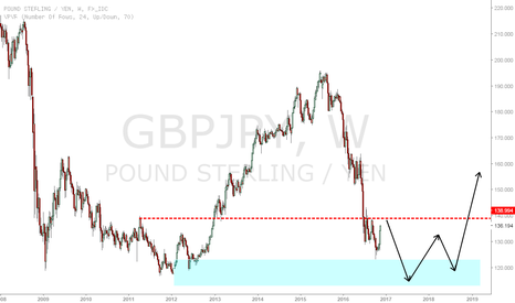 GBPJPY: GBPJPY long from Wyckoff spring