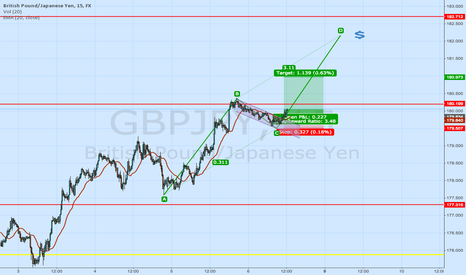 GBPJPY: GBPJPY Bullish flag might take this long with the break up