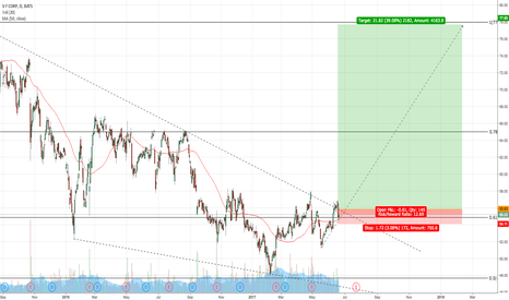 VFC: LONG VFC BREAKOUT RETEST FROM HIDDEN SUPPORT AND 50MA