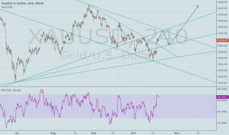 XAUUSD: Long Time Prediction