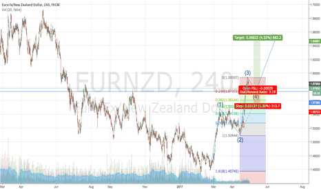 EURNZD: Looking for feedback