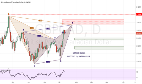 GBPCAD: GBPCAD Daily perspective