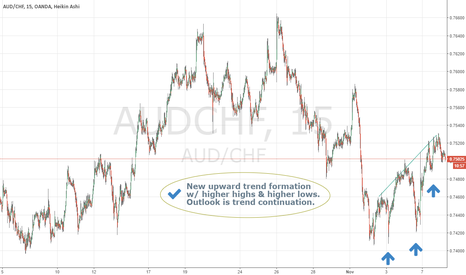 AUDCHF: Relatively new upward trend formation