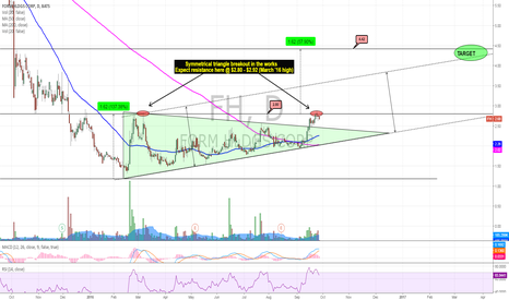 FH: SYMMETRICAL TRIANGLE BREAKOUT