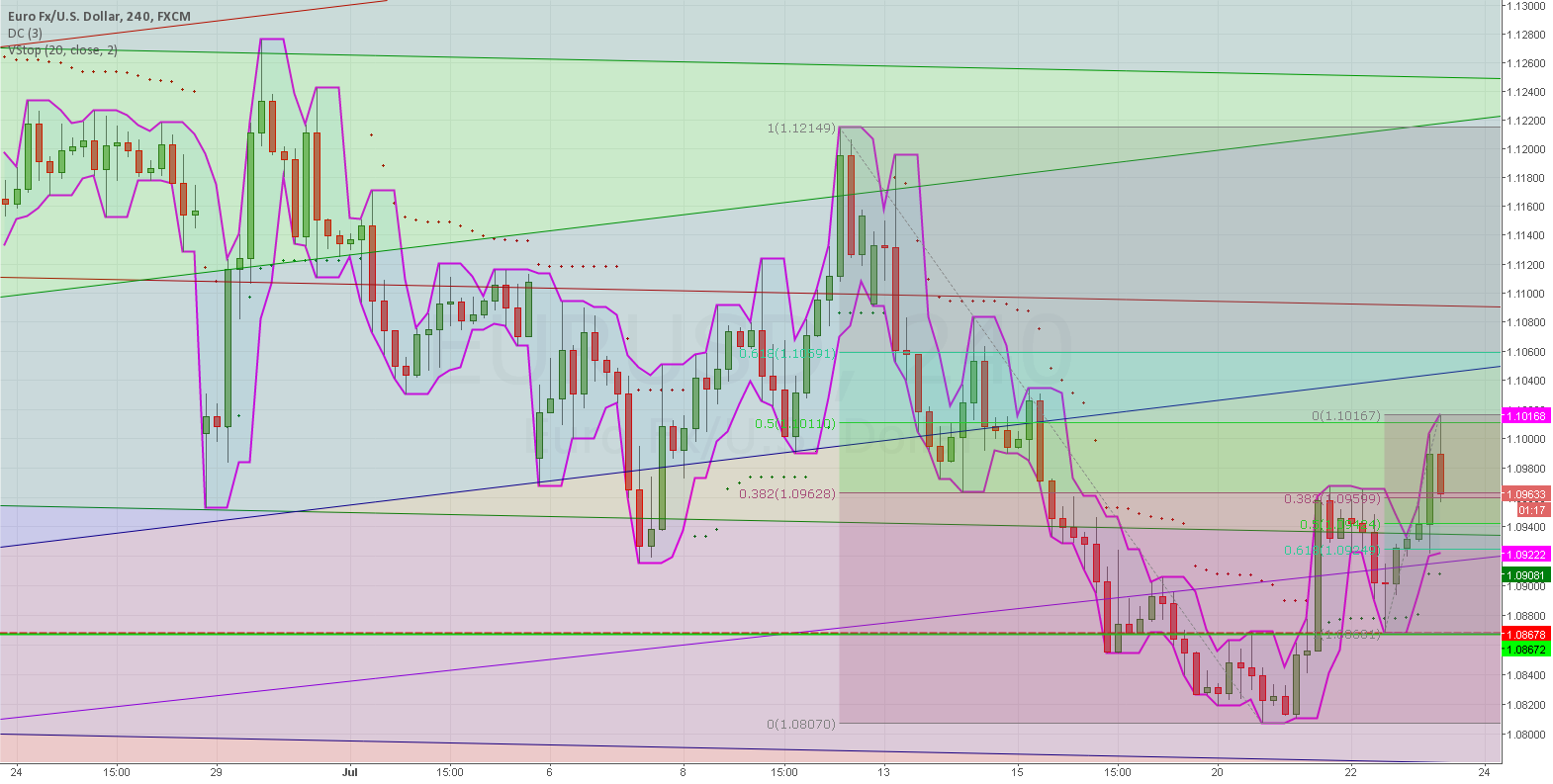 Retracement done.