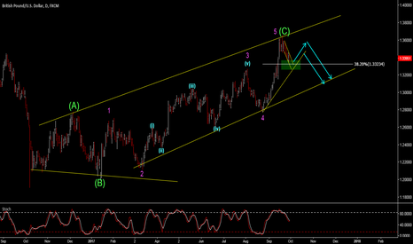 GBPUSD: GBPUSD - ONE LAST MOVE UP BEFORE MORE DOWNSIDE